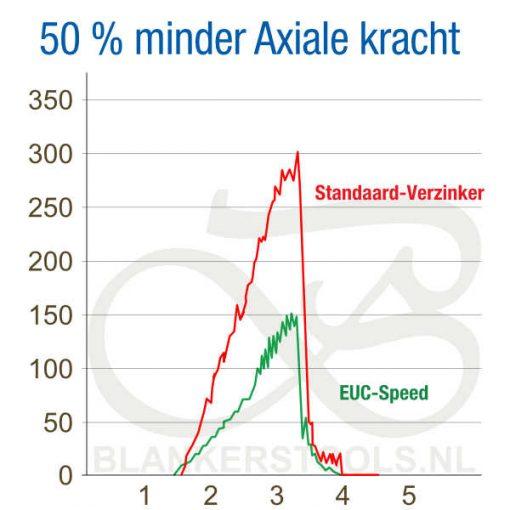 EUC Speed HSS verzinker 50 procent minder axiale kracht