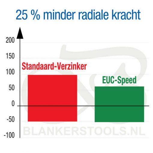 EUC Speed HSS verzinker cylindrisch 25 procent minder radiale kracht